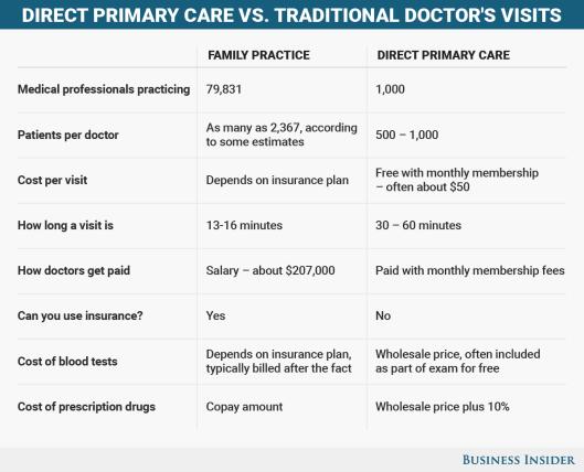 BI Graphics_Healthcare Chart