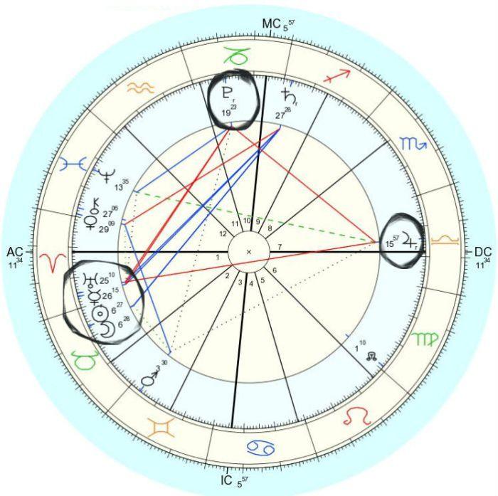 Taurus New Moon