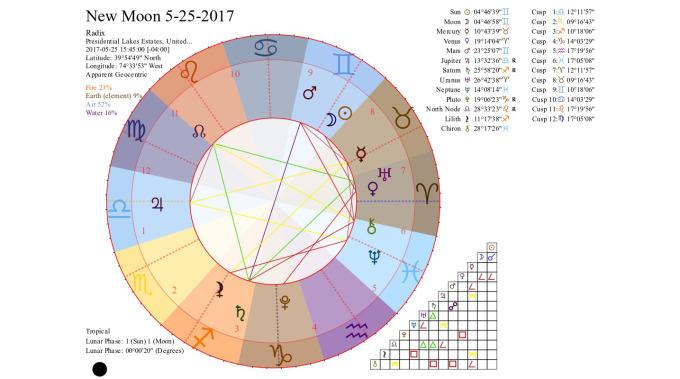 New Moon 5-25-2017