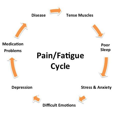Fibromyalgia_pain